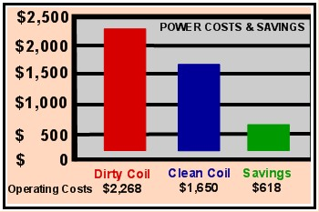 Efficiency Of Your Air Conditioning System